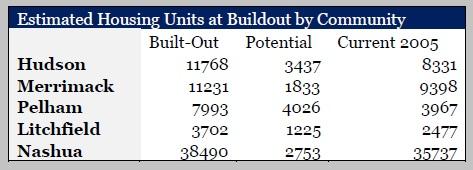 BuildOutTotals