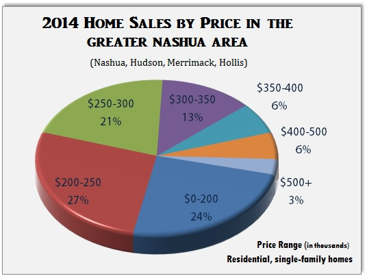 Greater Nashua Home Sales by Price