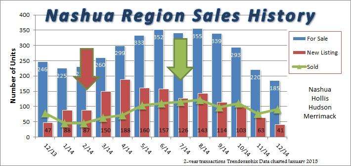 Nashua, Hollis, Hudson, Merrimack Sales History