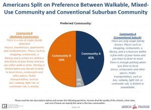 WalkablecommunitiesSplitpie